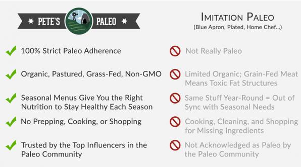 Pete's Paleo Competitor Comparison