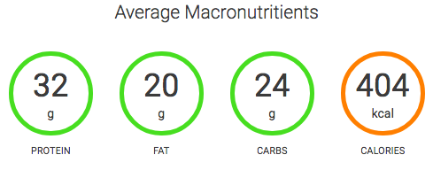Trifecta's Paleo Meal Macronutrients